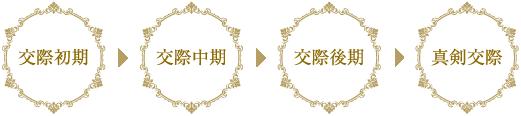 交際初期→交際中期→交際後期→真剣交際