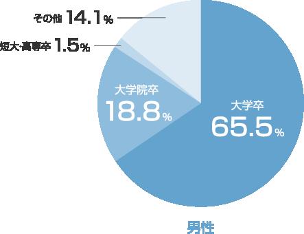 会員の年齢のグラフ